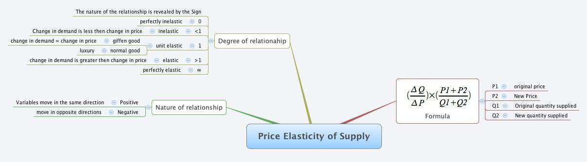 Price Elasticity Of Supply Xmind Mind Mapping Software