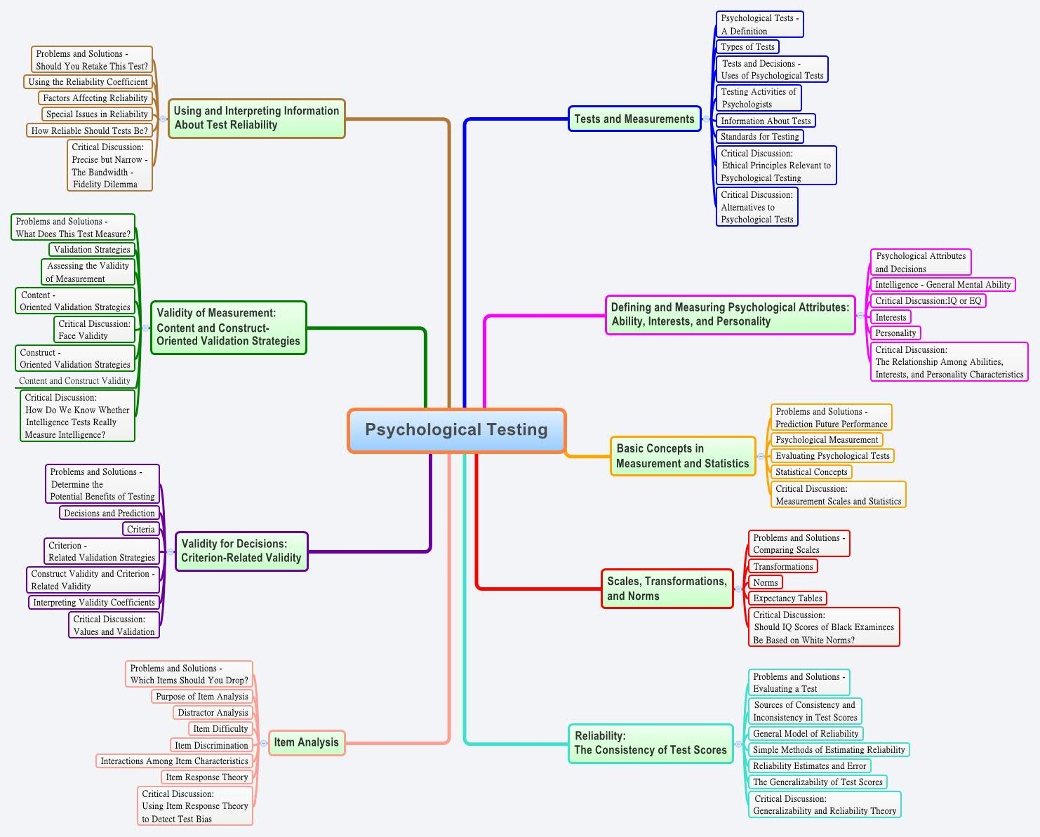Psychological Testing - XMind - Mind Mapping Software