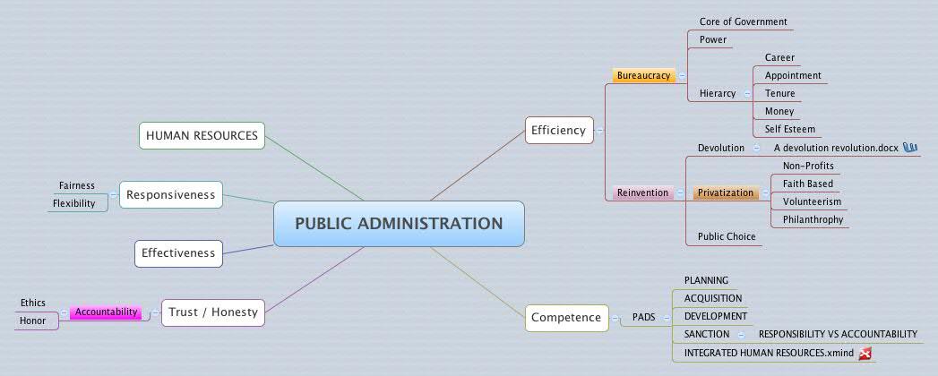 Phd dissertation public administration