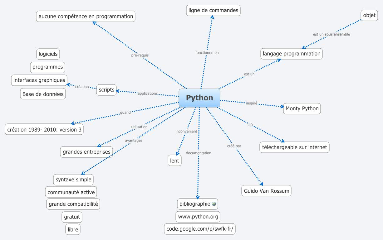 Python - XMind - Mind Mapping Software