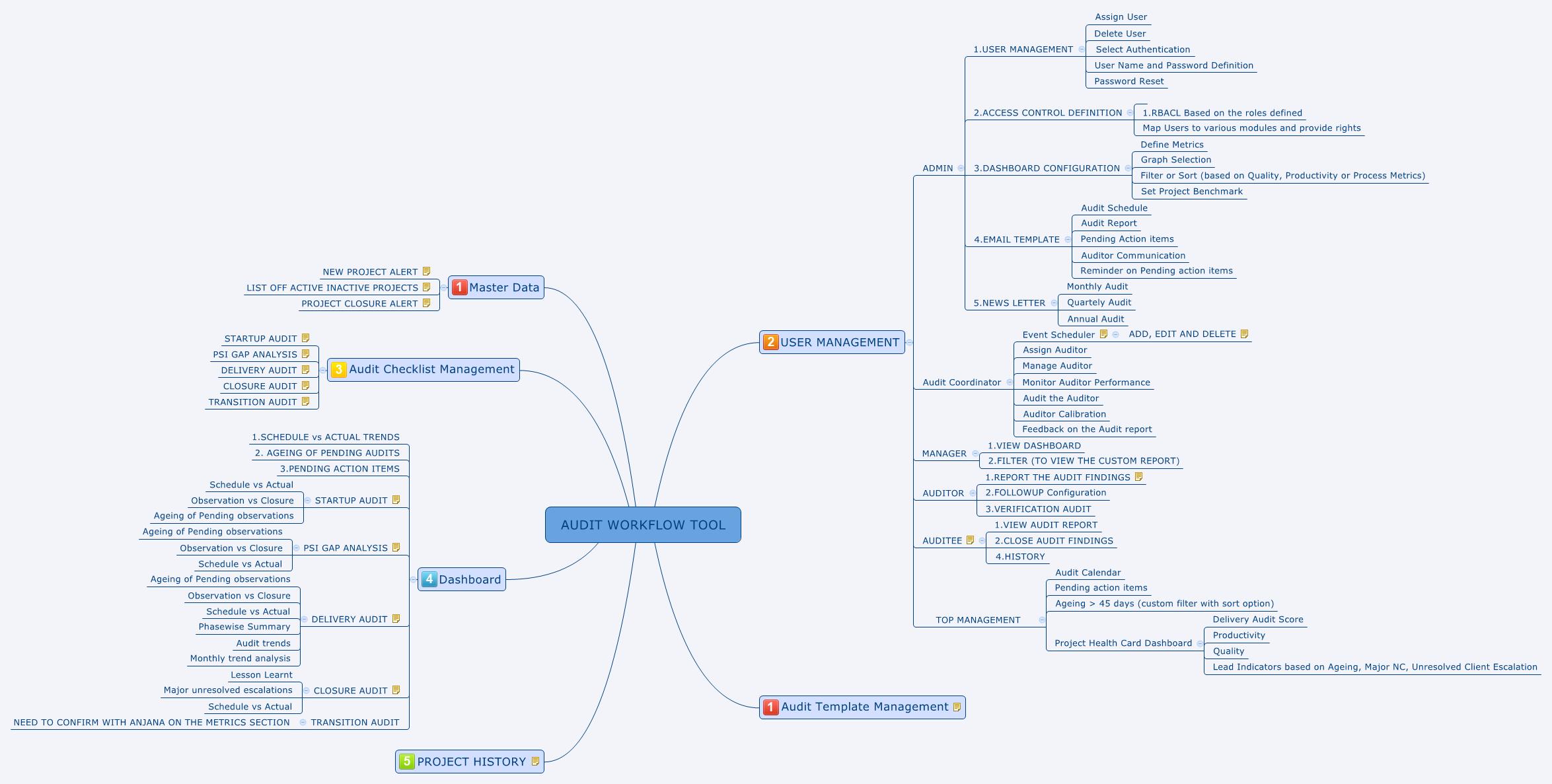 Audit Workflow Tool - Xmind
