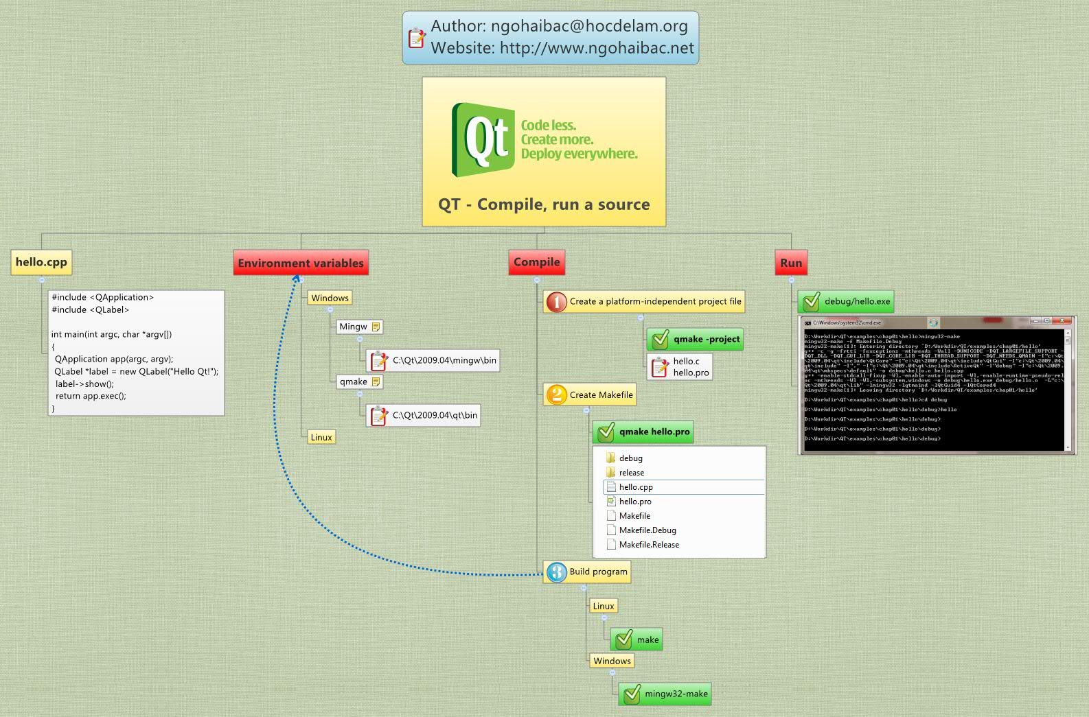 QT - Compile, run a source - XMind - Mind Mapping Software