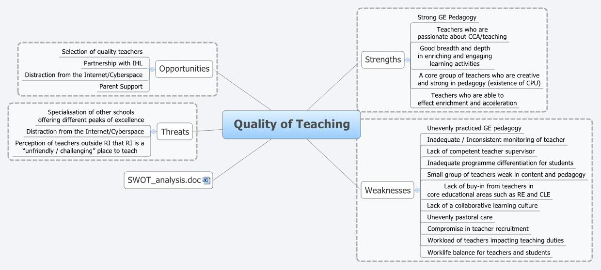Strength Of Instructional Strategies Xmind The Most Popular Mind