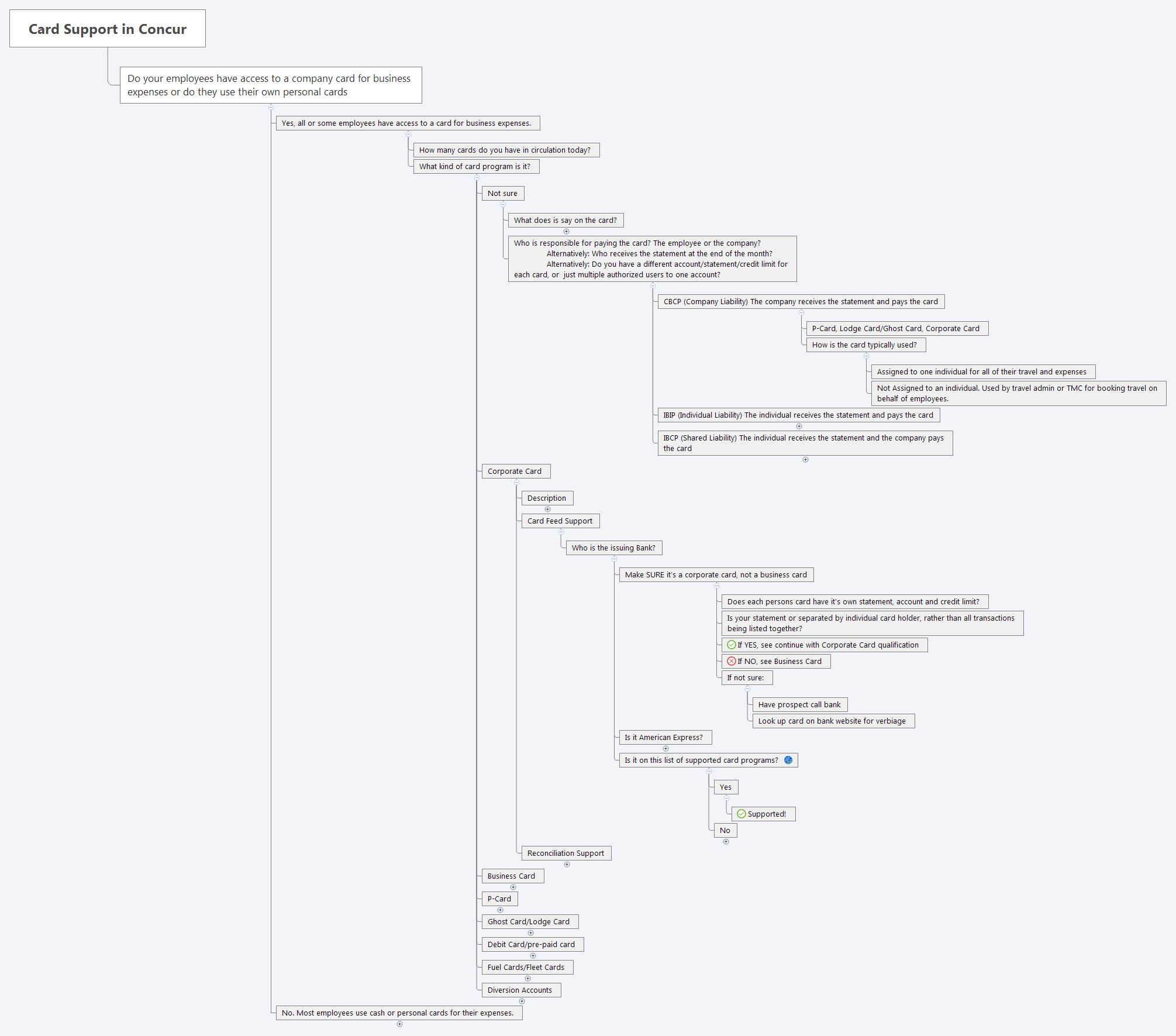 Card Support in Concur - XMind - Mind Mapping Software