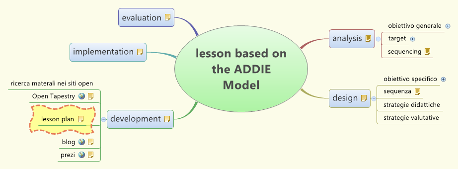 lesson based on the ADDIE Model - XMind - Mind Mapping Software