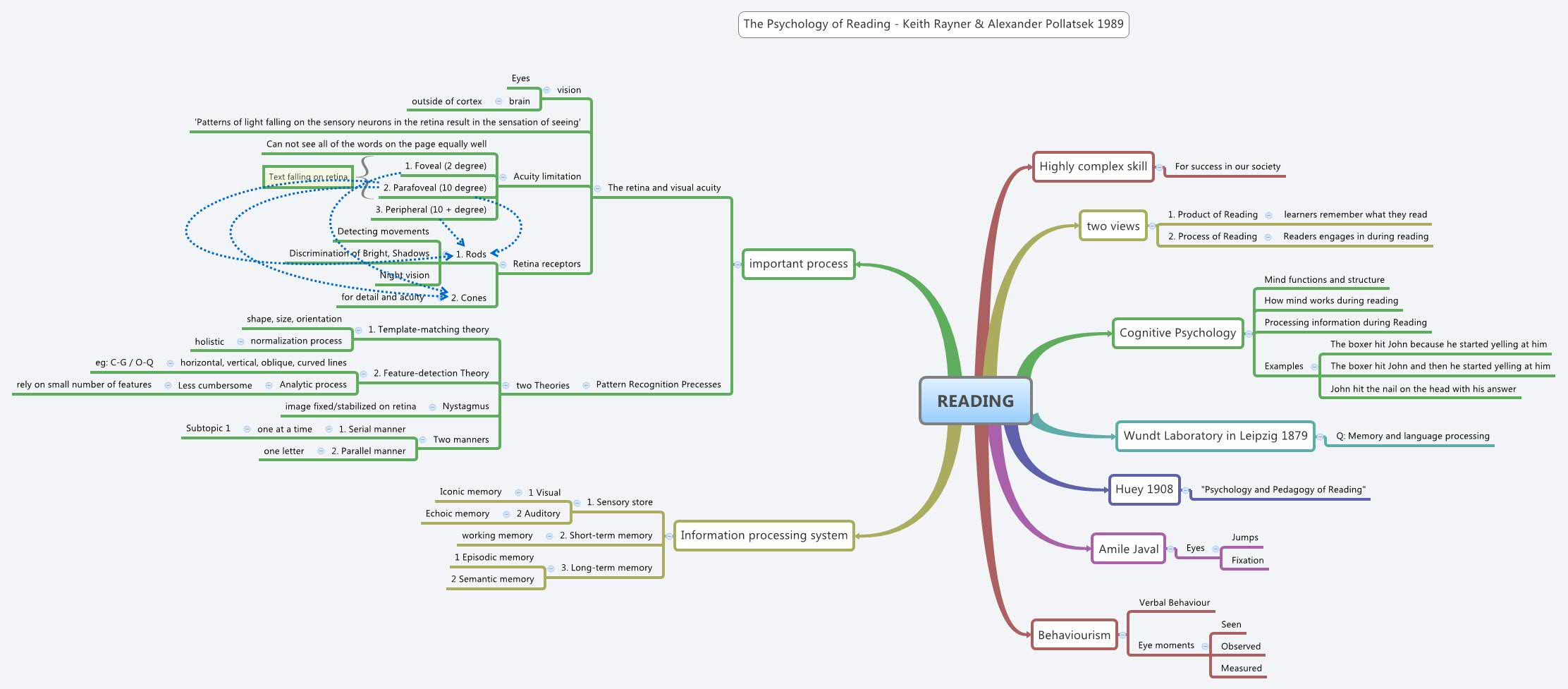 Reading Xmind The Most Popular Mind Mapping Software On The Planet