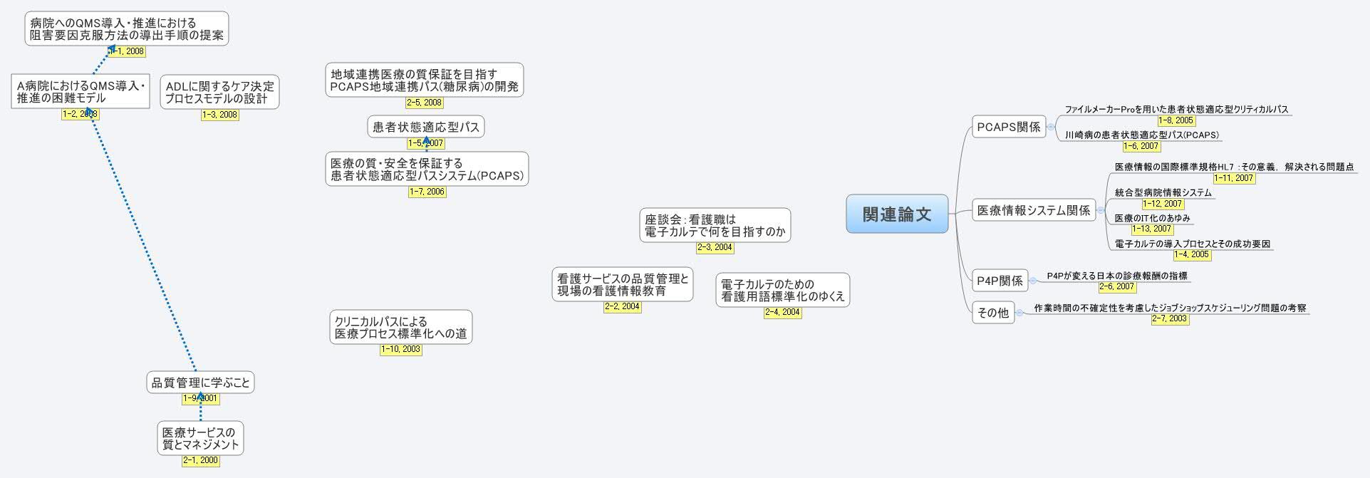 最新看護索引 Web :『日本看護学会論文集』の閲覧方法