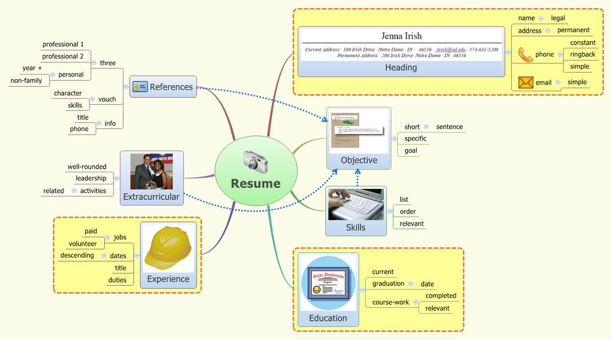 Resume Xmind Mind Mapping Software