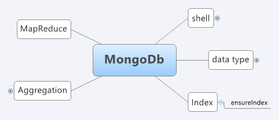 MongoDb - XMind - Mind Mapping Software