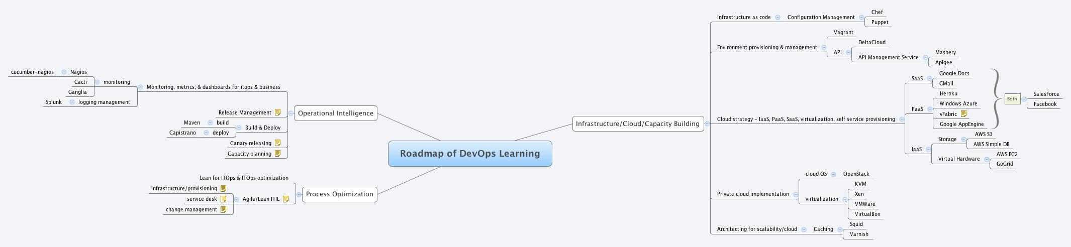 Roadmap of DevOps Learning