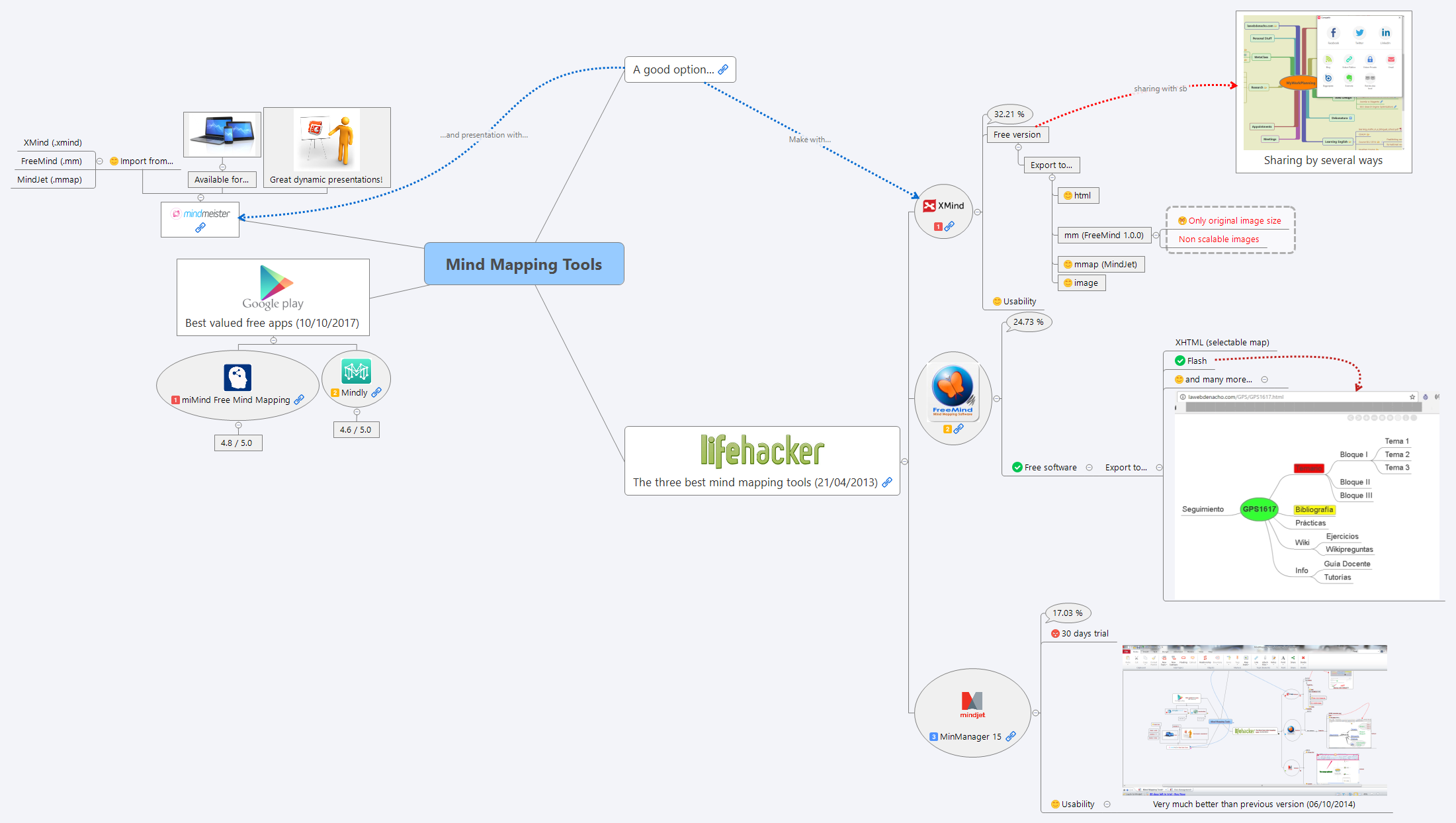 mindly mind mapping