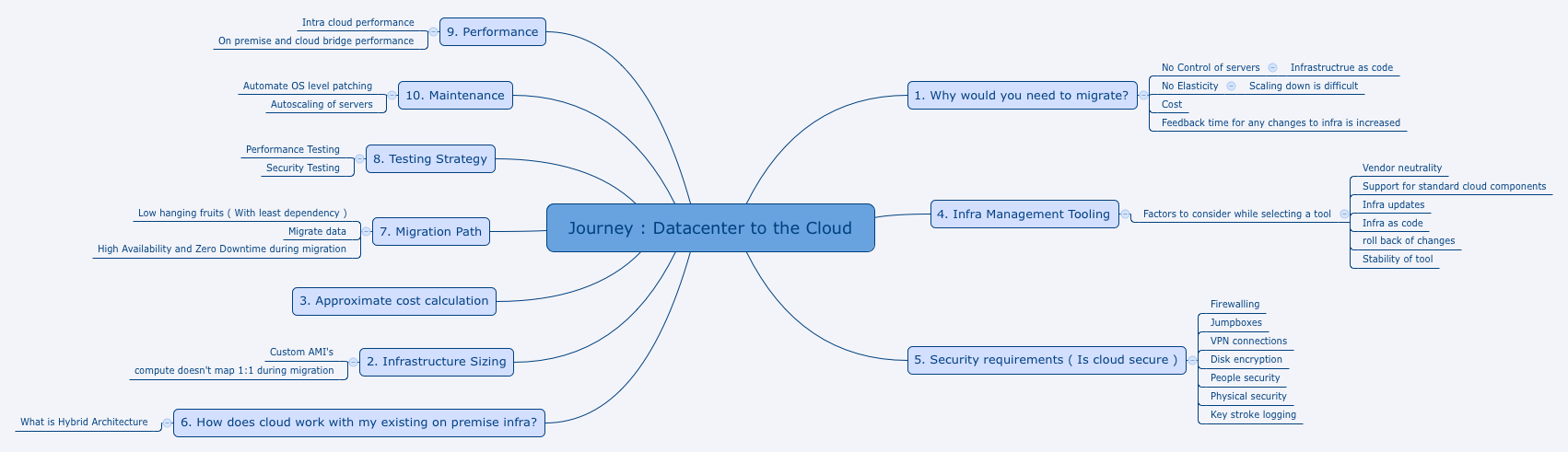 Journey : Datacenter to the Cloud