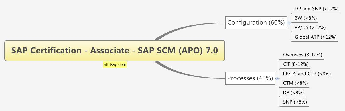 SAP Certification - Associate - SAP SCM (APO) 7.0