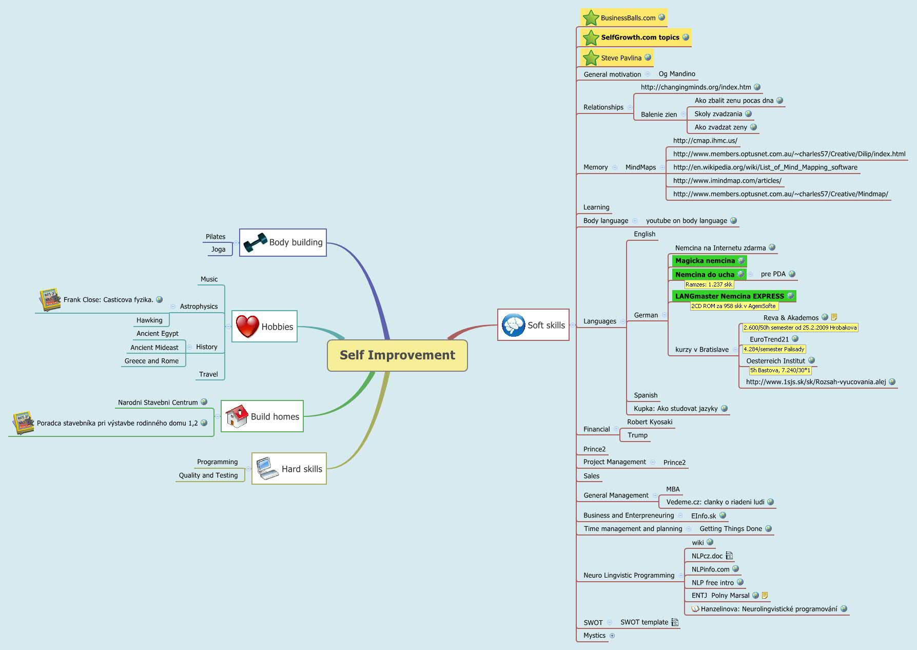 Personal development - XMind - Mind Mapping Software