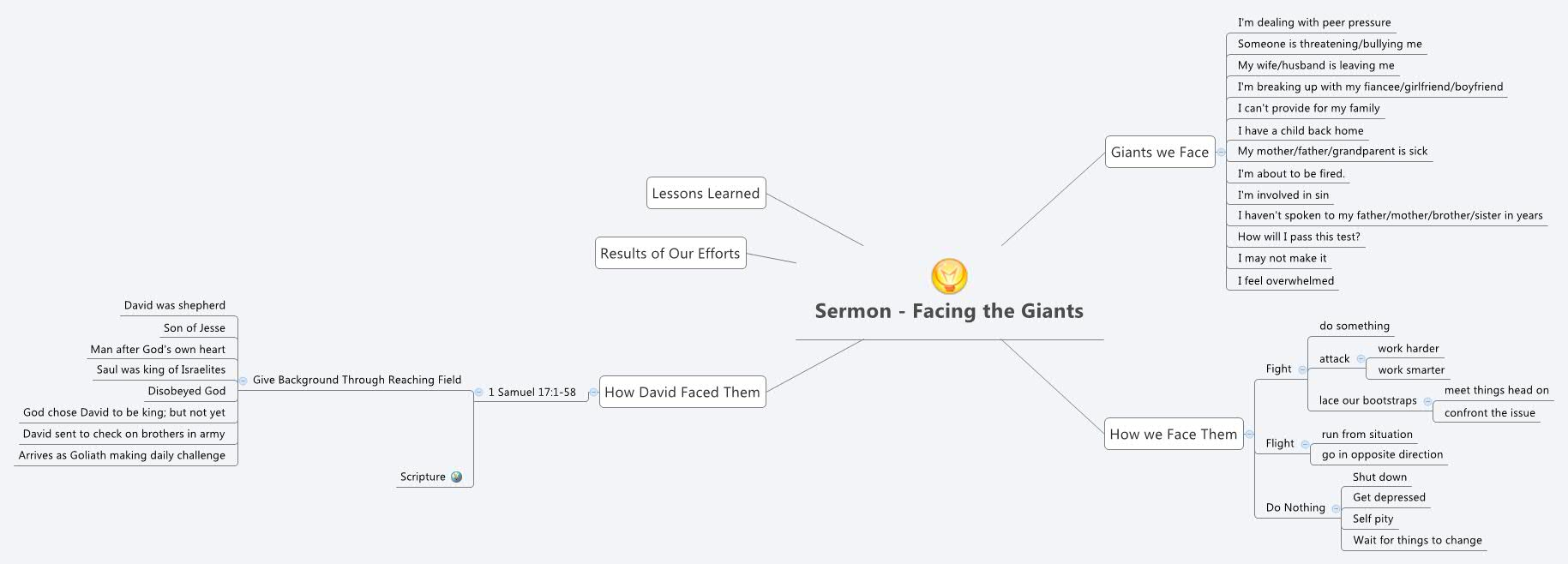 Sermon - Facing the Giants - XMind - Mind Mapping Software