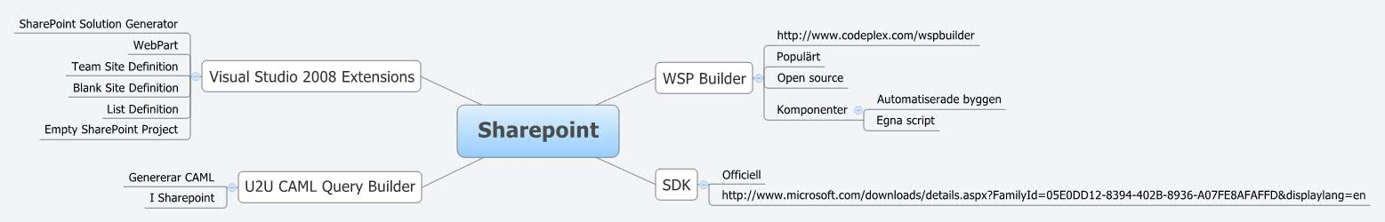 Sharepoint - XMind - Mind Mapping Software