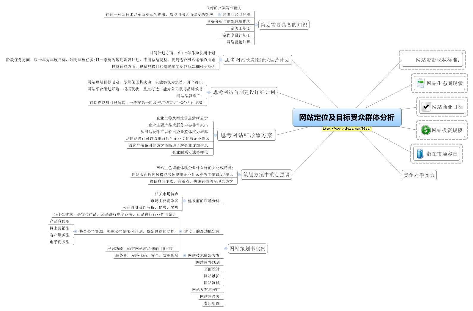 电子商务网站建设_网站定位及目标受众群体分析 - XMind - Mind Mapping Software