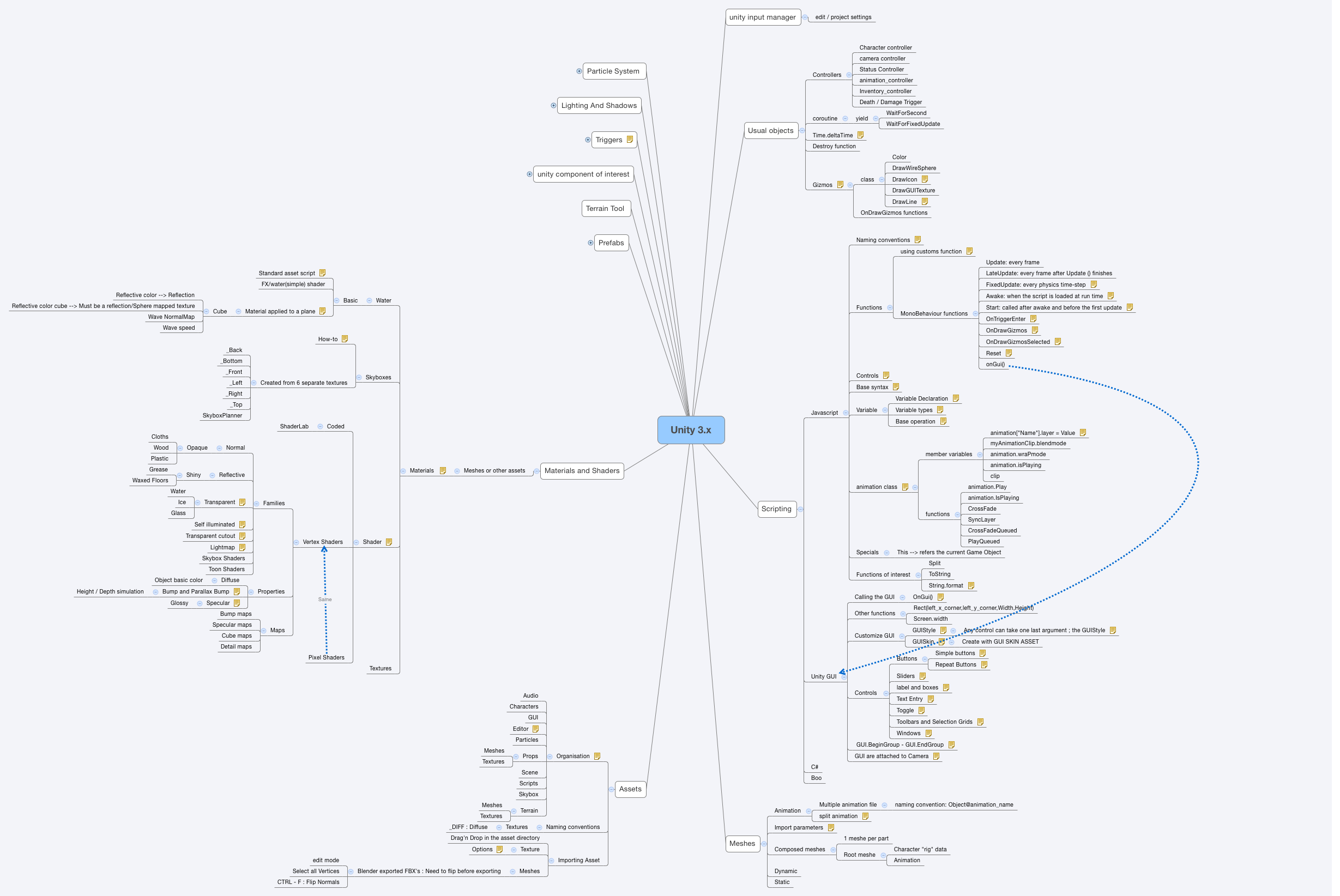 Unity 3 x - XMind - Mind Mapping Software