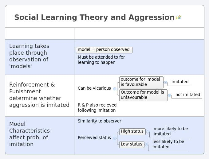 nature of aggression in social psychology