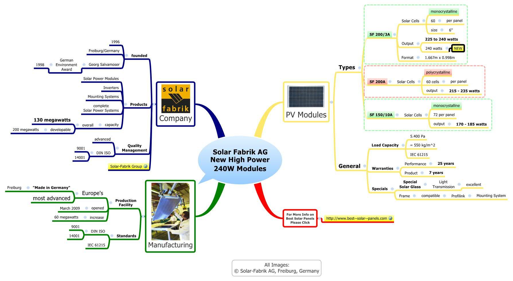 Solar Fabrik Ag New High Power 240w Modules Xmind Mind