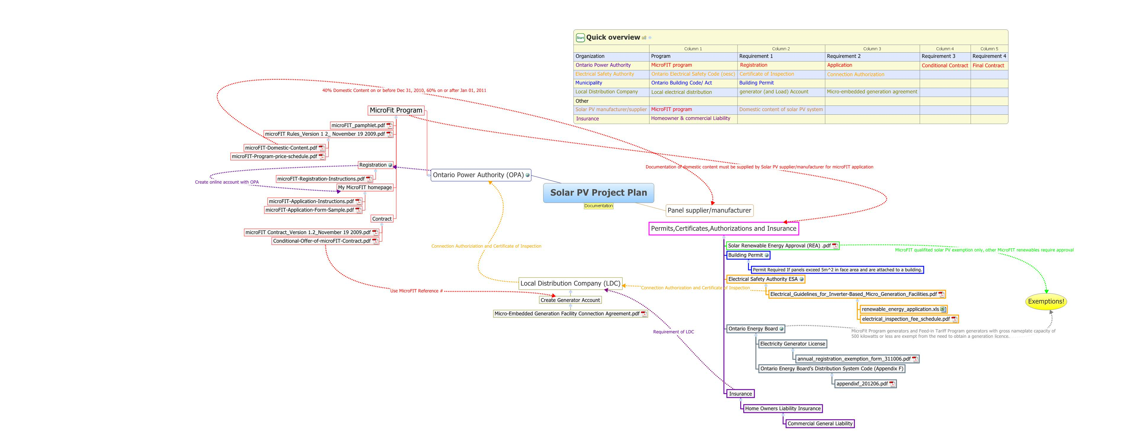 Solar PV Project Plan - XMind - Mind Mapping Software