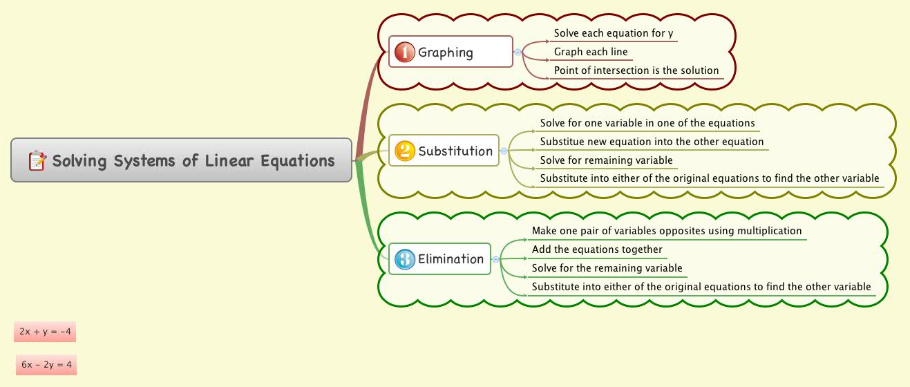 Solving Systems of Linear Equations - XMind - Mind Mapping ... on map system, map line, map data, blood pressure, pulse pressure, map scale, map distance, human body temperature, map calculator, heart rate, map figure, intracranial pressure, map material, map formula, map model, map statistics, map symbol, map area, map table, map example, korotkoff sounds, map ratio, map math, pulmonary artery pressure, map pattern, map graph,