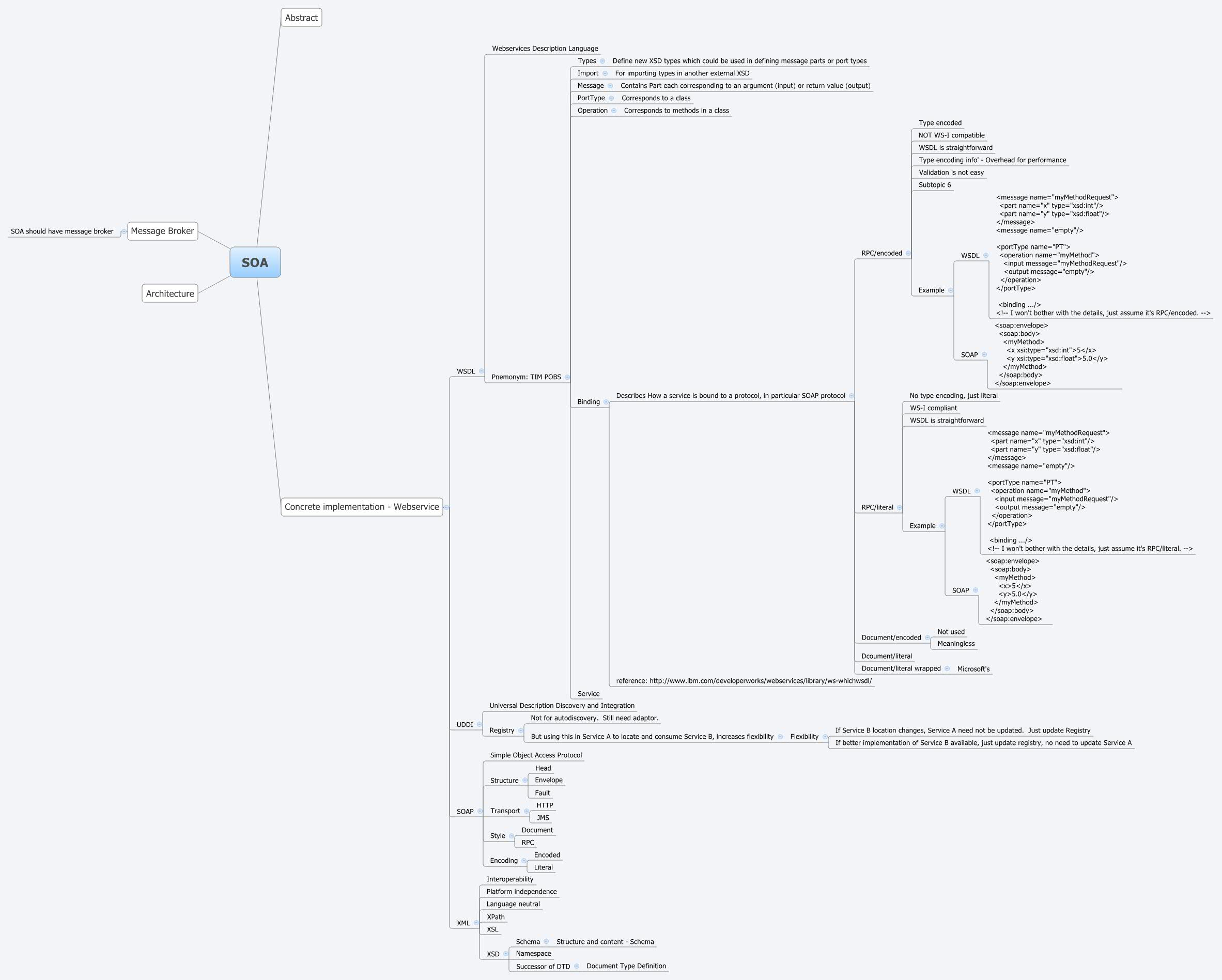 SOA - XMind - Mind Mapping Software