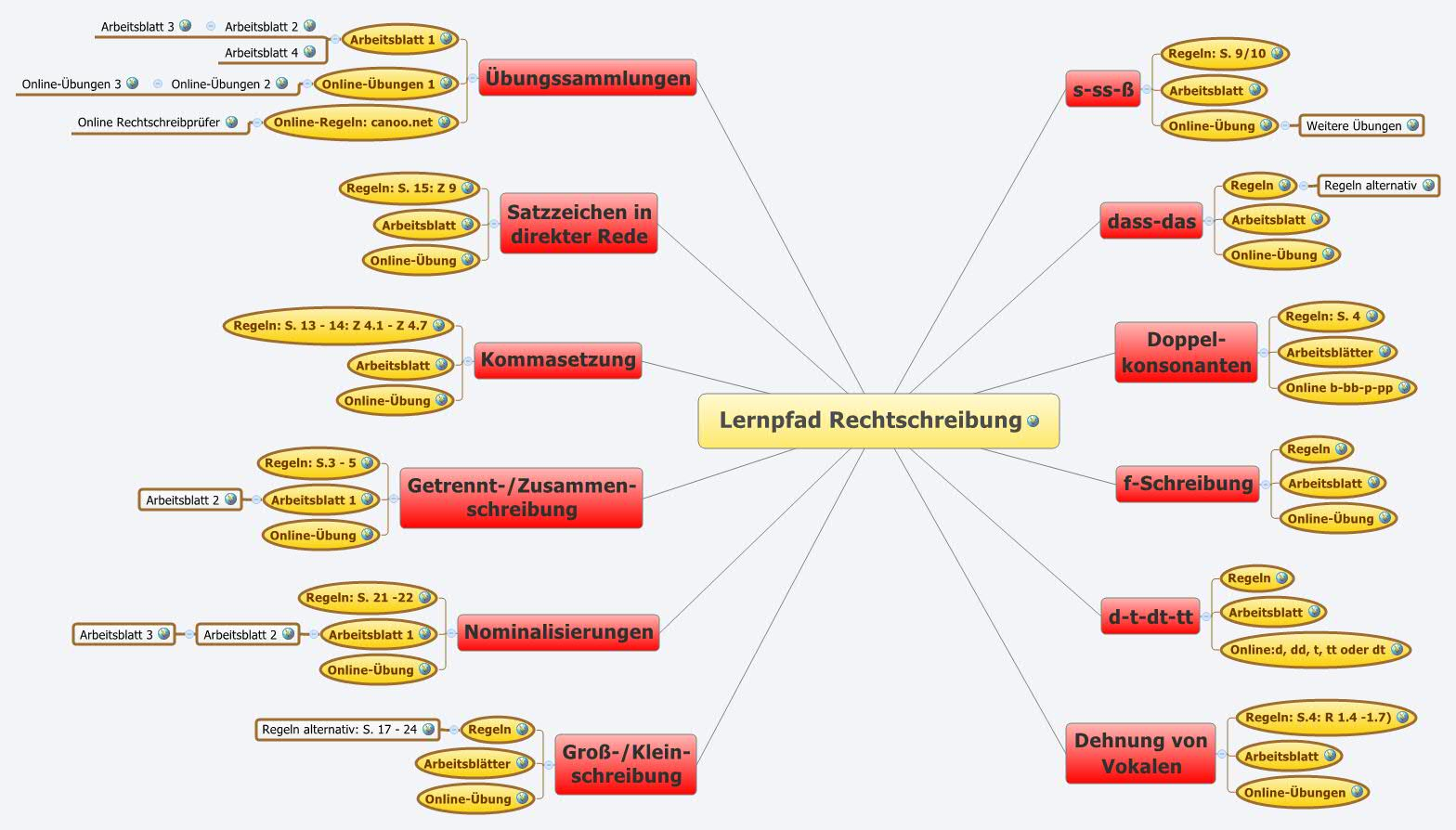 Lernpfad Rechtschreibung - XMind: The Most Popular Mind Mapping ...