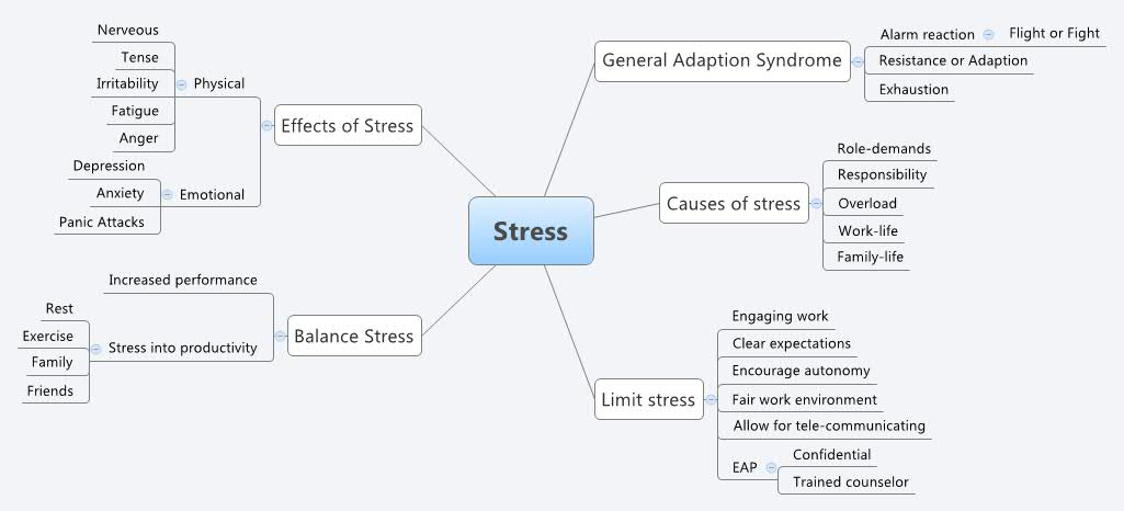 Stress - Xmind
