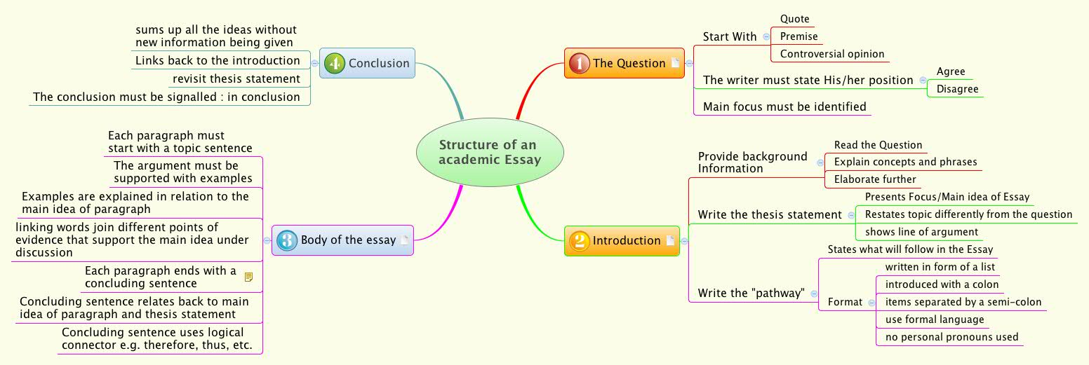 Structure Of An Academic Essay  Xmind  Mind Mapping Software  Learning English Essay Example also Help On Writing A Book  Example Of Proposal Essay