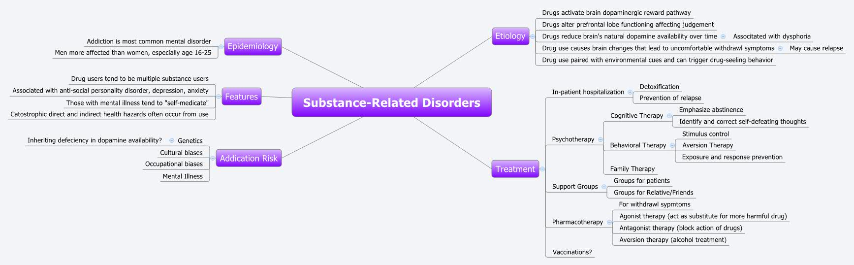 Substance-Related Disorders - XMind - Mind Mapping Software