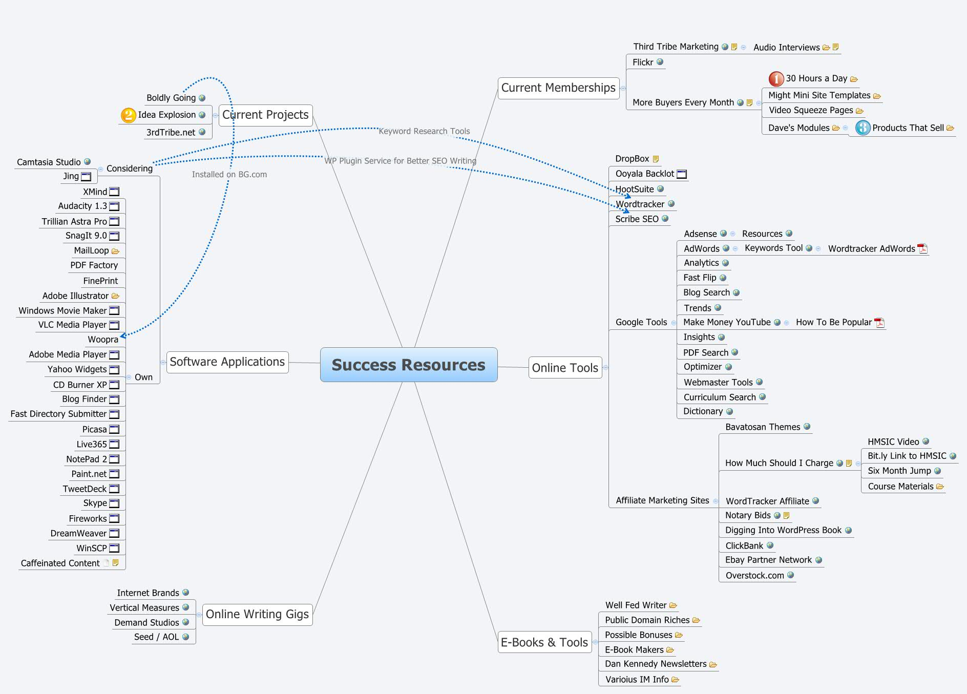Success Resources - XMind - Mind Mapping Software