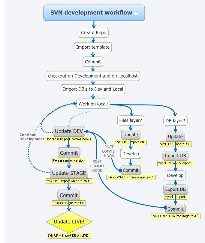 Svn Development Workflow Xmind The Most Popular Mind Mapping