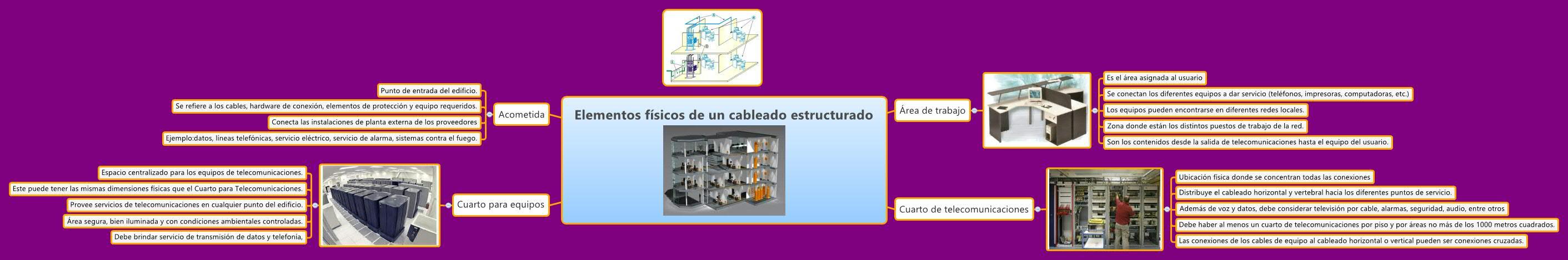Elementos físicos de un cableado estructurado - XMind - Mind ...