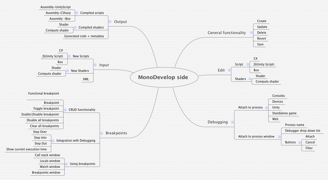 MonoDevelop side - XMind - Mind Mapping Software