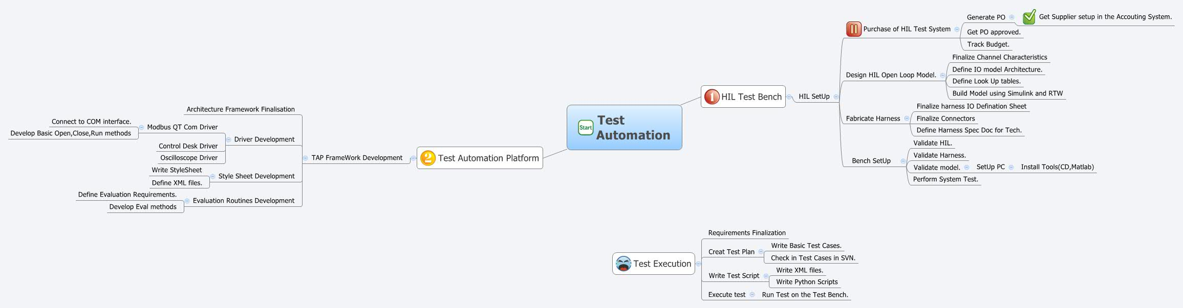 Test Automation - XMind - Mind Mapping Software
