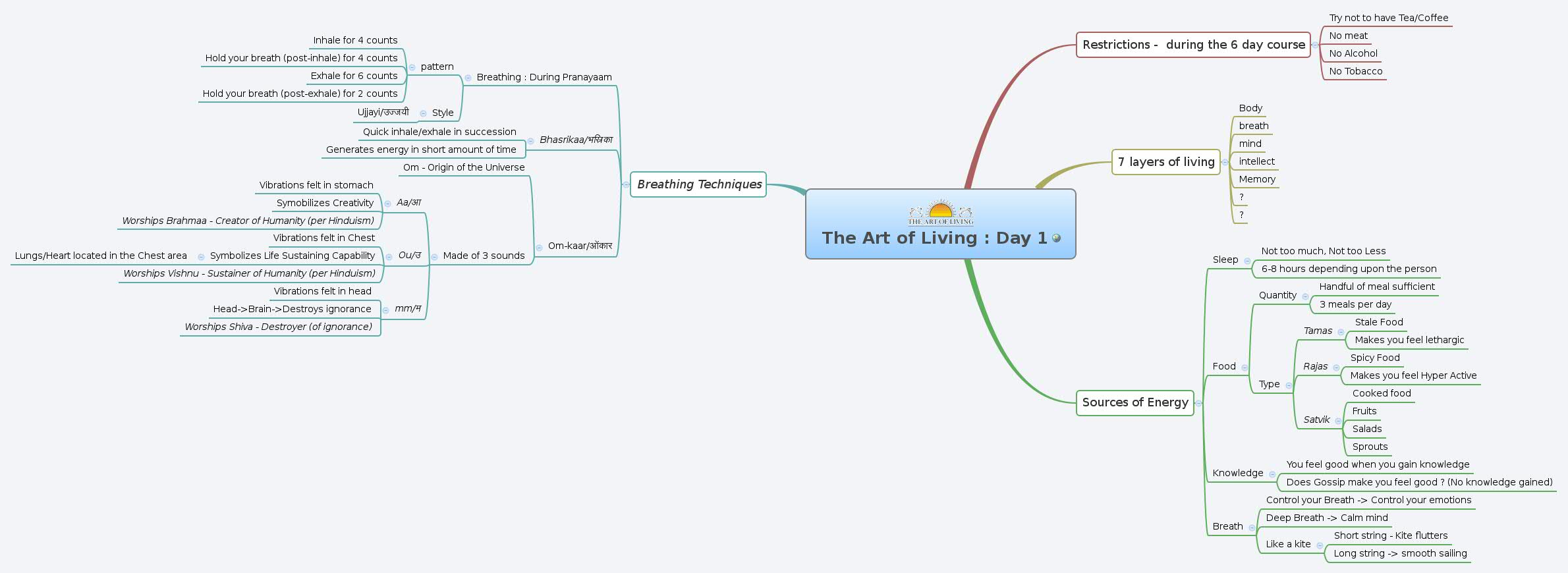 The Art of Living : Day 1 - XMind - Mind Mapping Software
