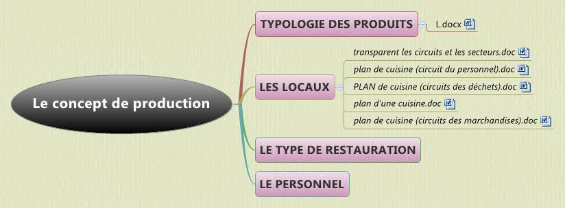 Le Concept De Production Xmind Mind Mapping Software
