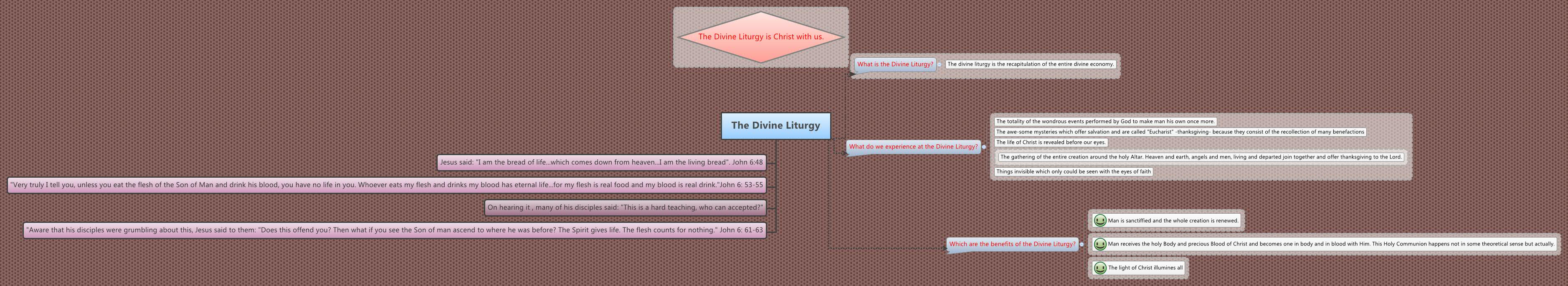 The Divine Liturgy - XMind - Mind Mapping Software