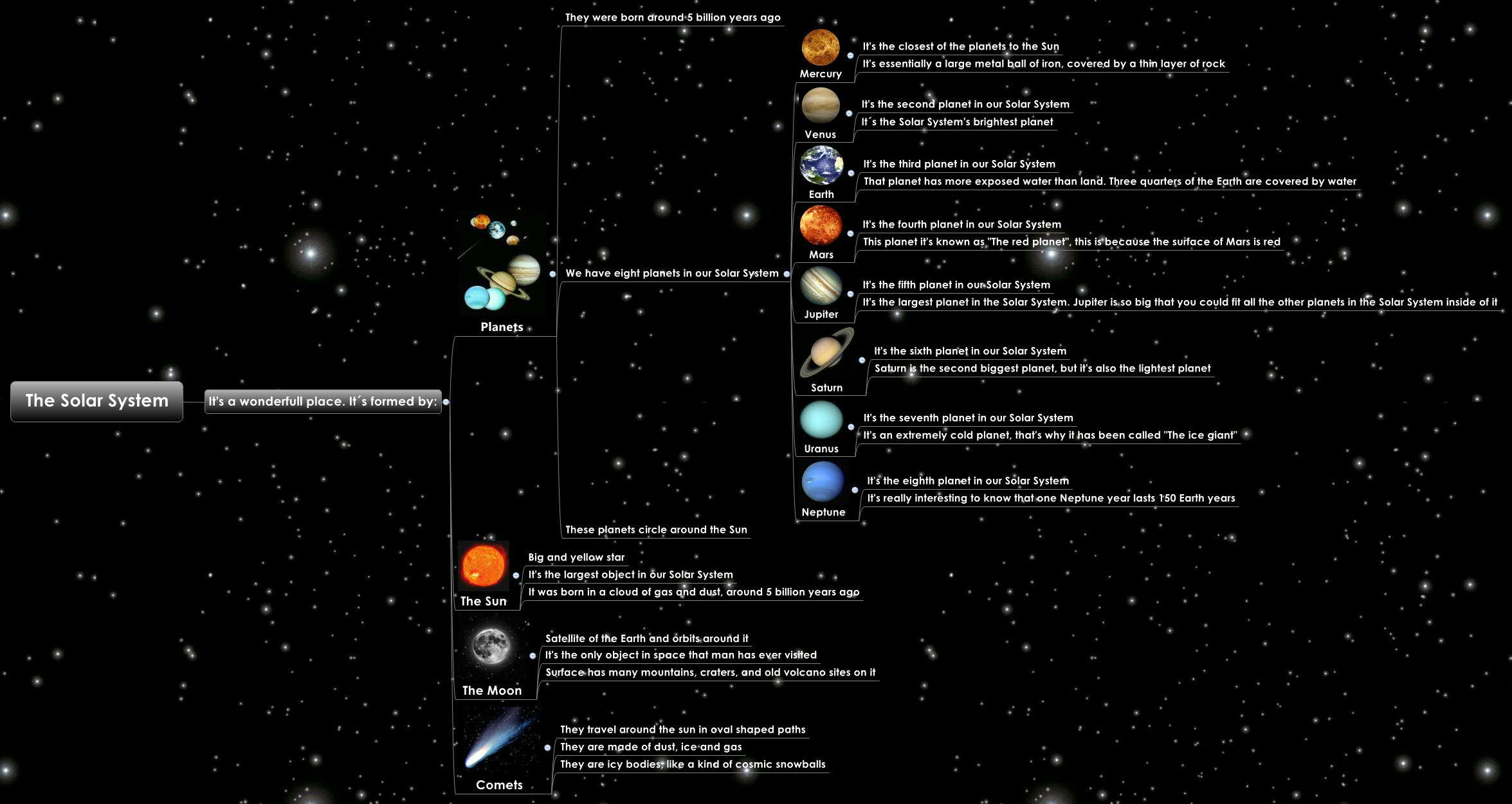 The Solar System - XMind - Mind Mapping Software