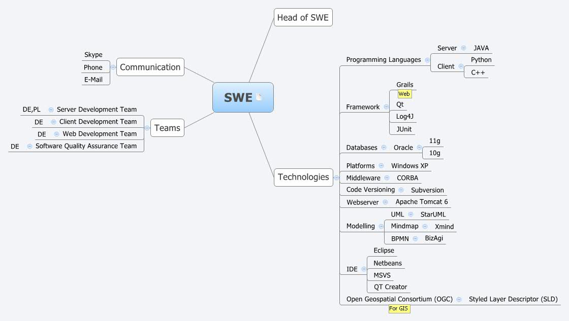 SWE - XMind - Mind Mapping Software