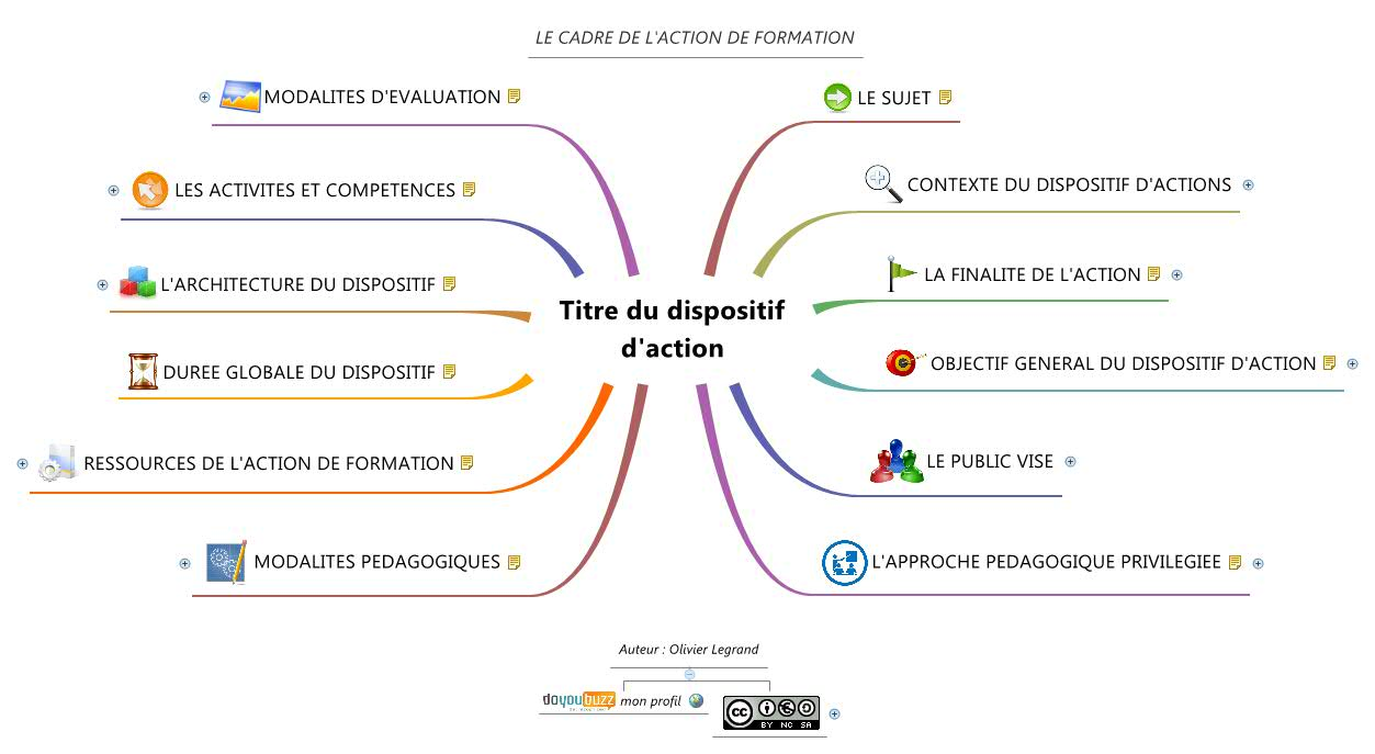 Titre du dispositif d'action