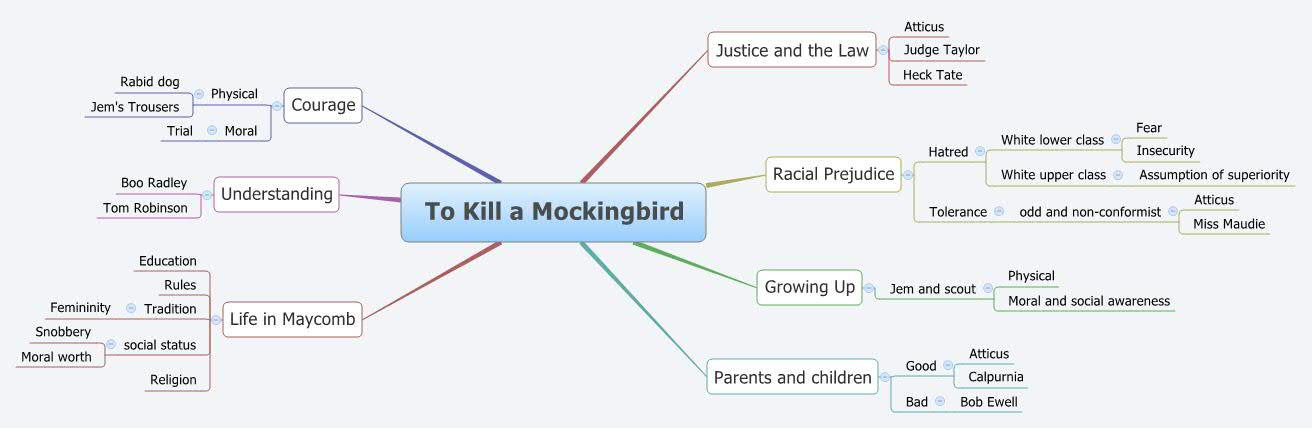 To Kill a Mockingbird - XMind - Mind Mapping Software