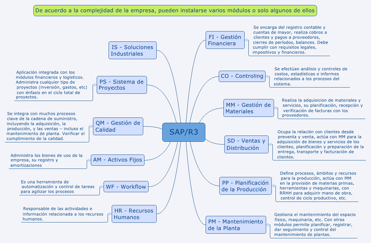 Sap R3 Xmind Mind Mapping Software