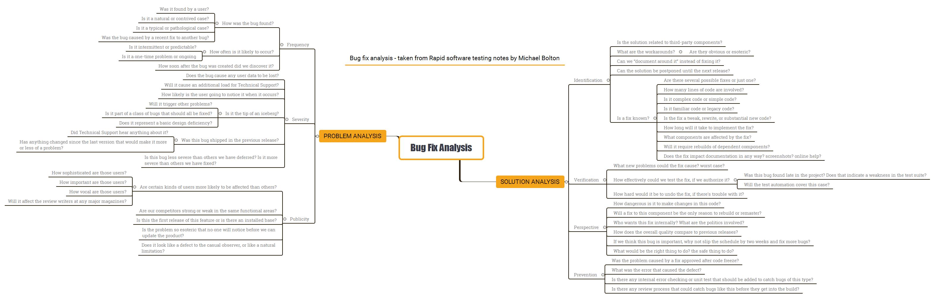 Bug Fix Analysis