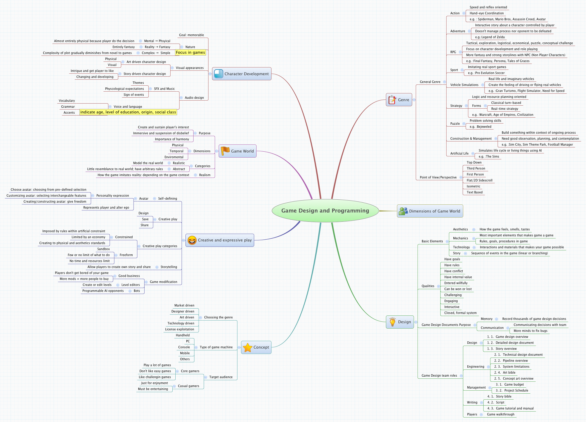 Game Design And Programming XMind The Most Popular Mind Mapping - Art design document