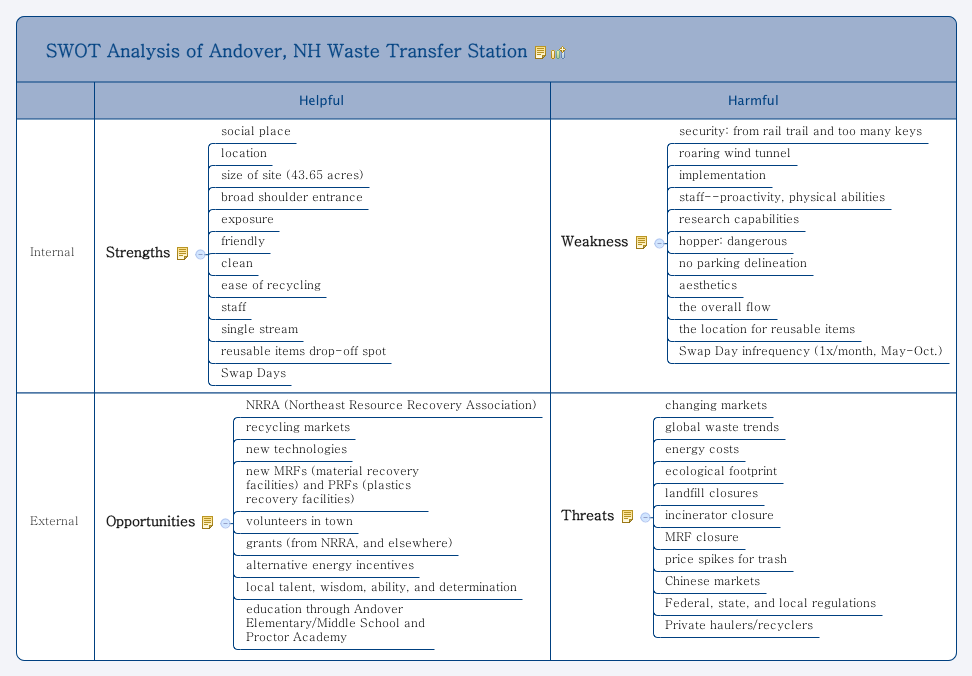 swot analysis of andover  nh waste transfer station