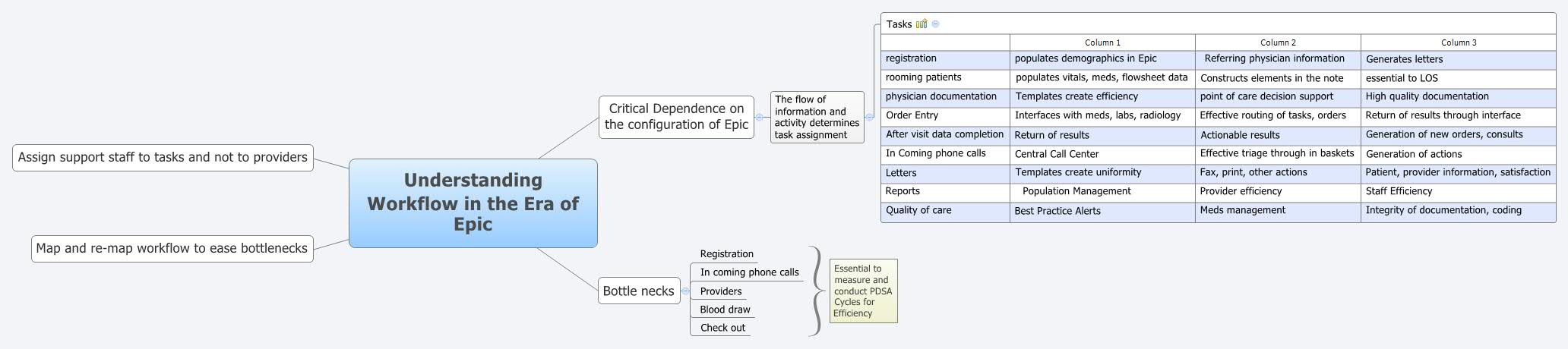 Understanding Workflow in the Era of Epic - XMind - Mind Mapping