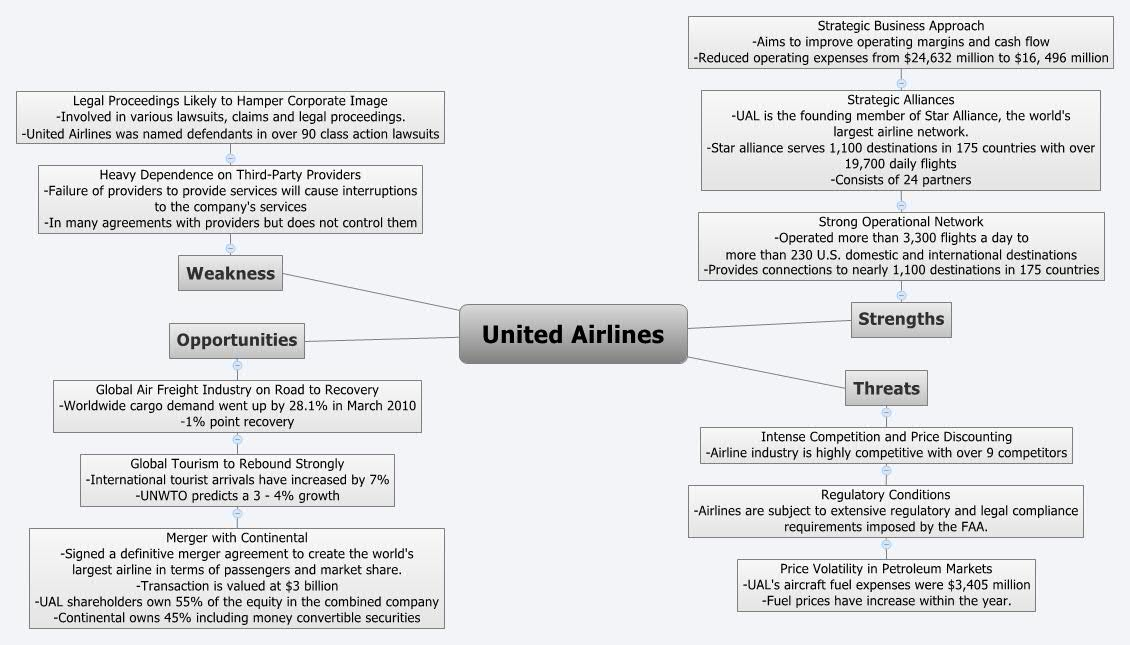 airline industry opportunities and threats