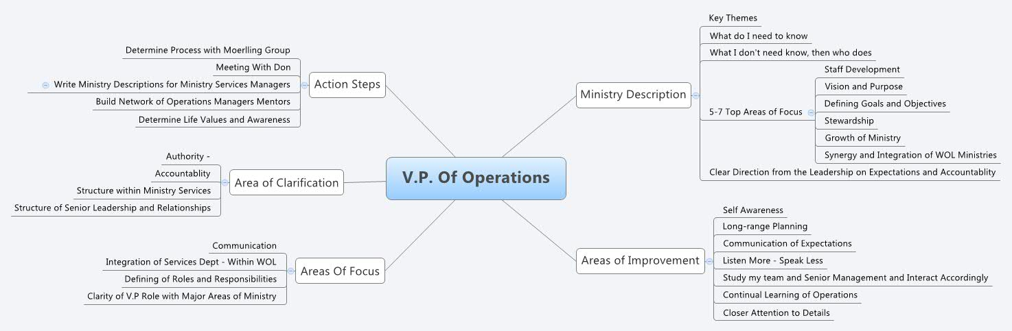 V P  Of Operations - XMind - Mind Mapping Software